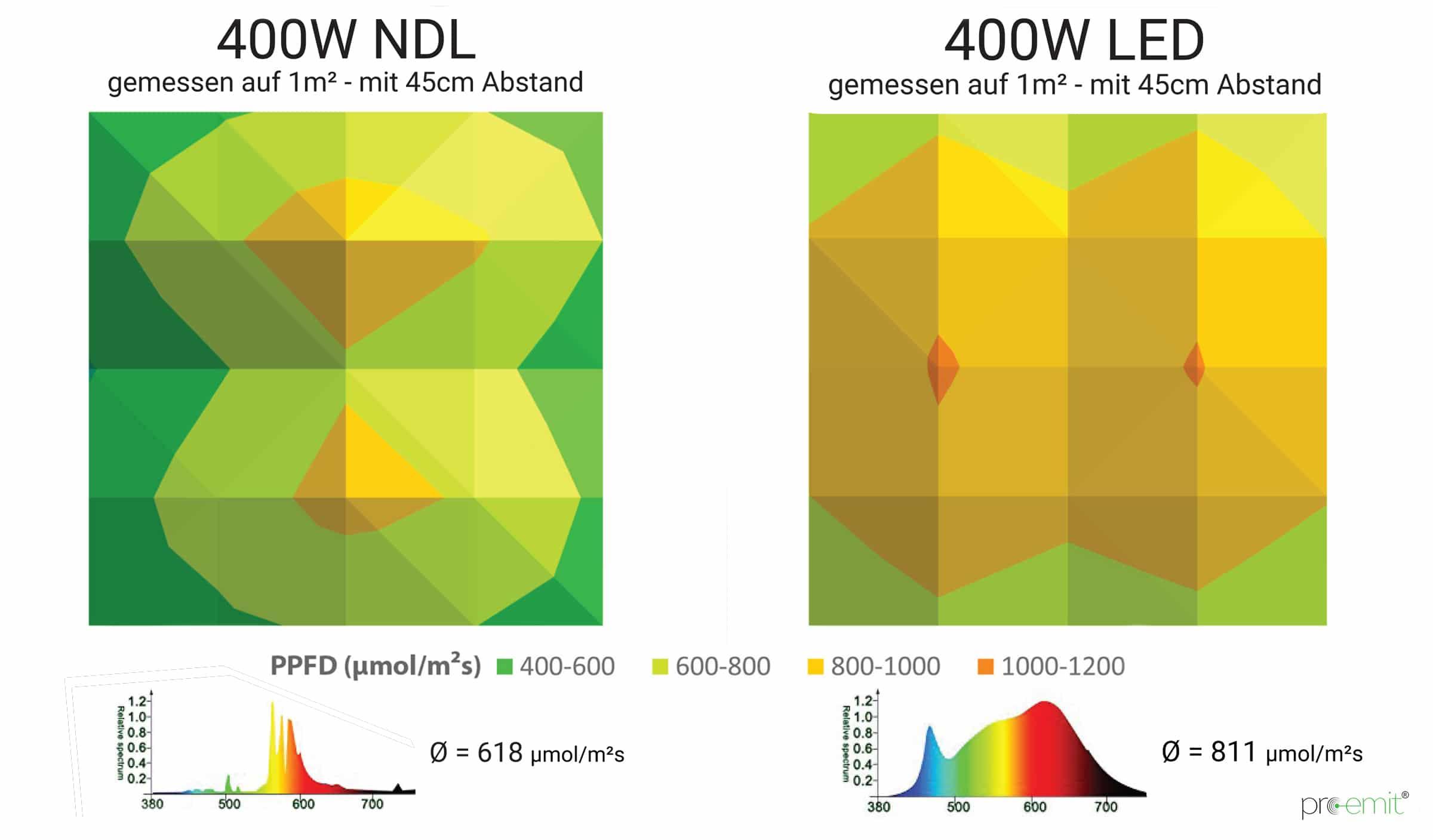 NDL vs. LED