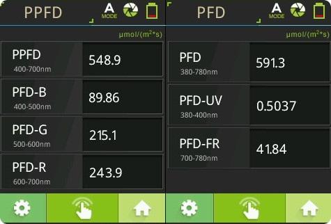 PPFD-Werte Pflanzenlampe