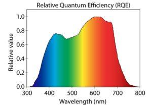 LED Pflanzenlicht: breites Spektrum an Wellenlängen