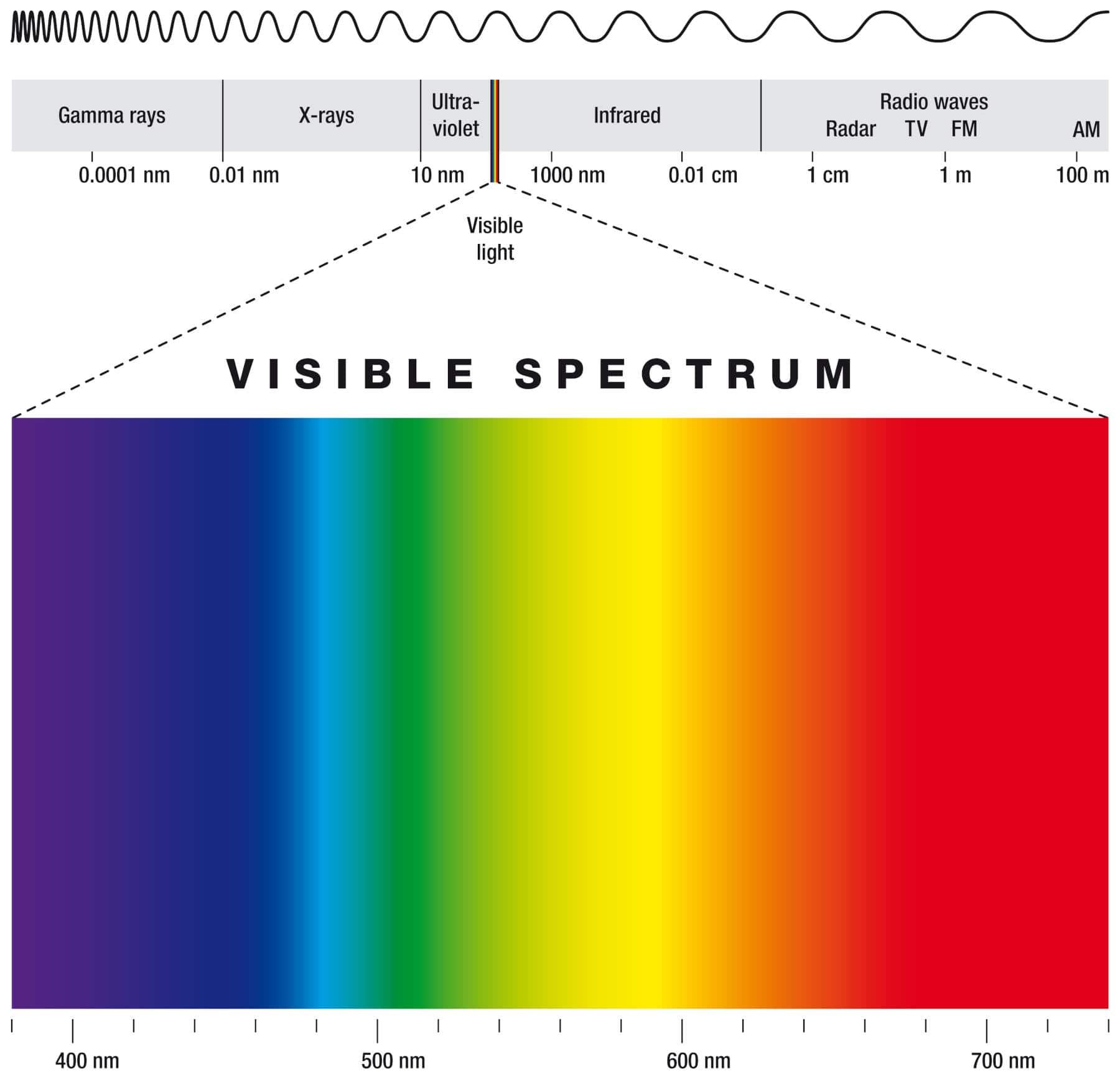 Sichtbares Farbspektrum